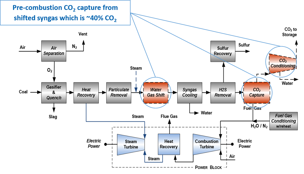 Process diagram carbon capture and compression for an IGCC power plant