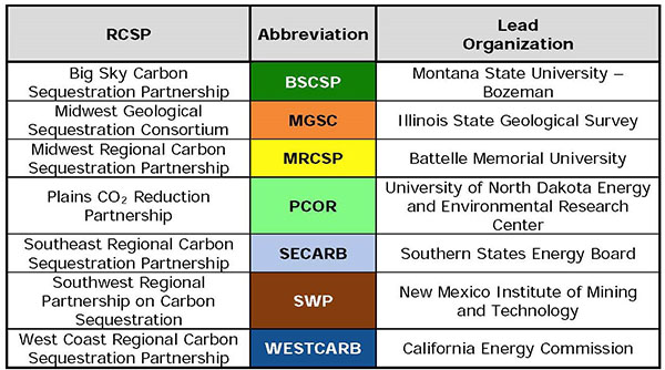 In 2003, the U.S. Department of Energy (DOE) awarded cooperative agreements to seven Regional Carbon Sequestration Partnerships (RCSPs)