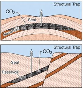 Diagram depicting two examples of structural trapping. The top image shows the CO2 being trapped beneath a dome, preventing it from migrating laterally or vertically. The bottom image shows that CO2 is prevented from migrating vertically by the overlying seal rock and a fault to the right of the CO2