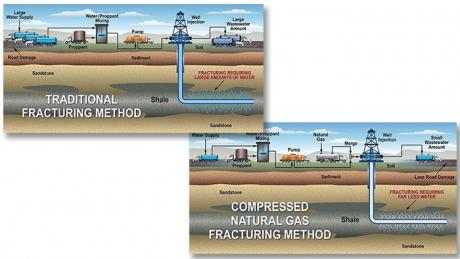 Hydraulic fracturing technology