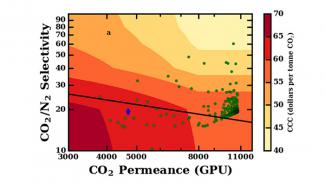 Chart relecting CO2/N2 Selectivity by CO2 Permeance